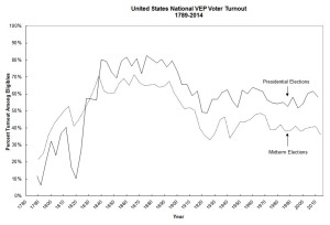 Chart of Voter Turnout since 1789. Courtesy of the Elect Project.