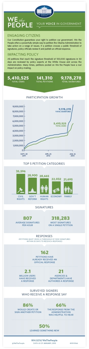 White-House-Petition-Statistics